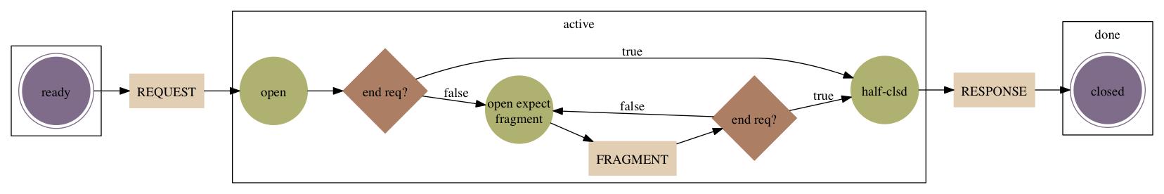 using graphviz via haskell
